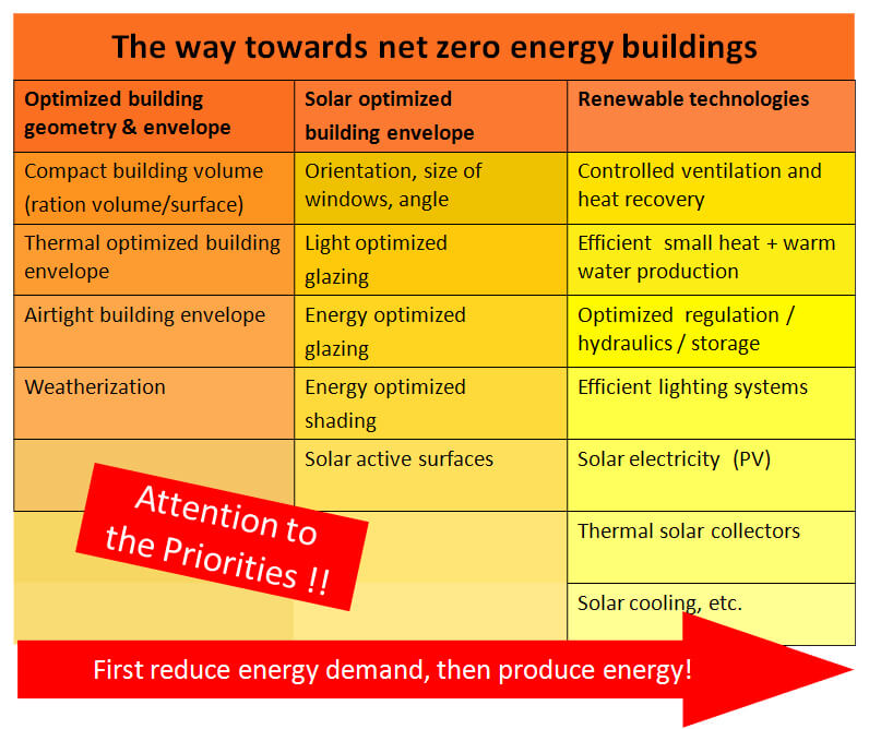 The way towards zero energy